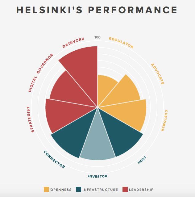Helsinki_performance_citieframework.jpg