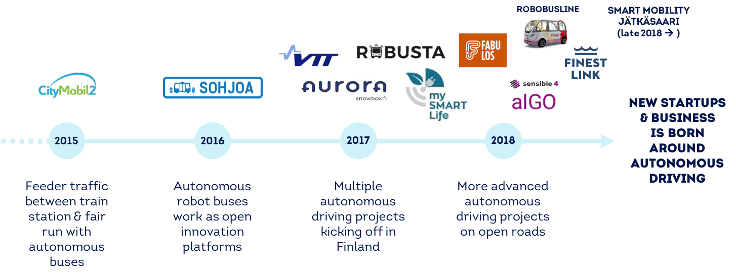 Timeline of Finland's autonomous vehicle development
