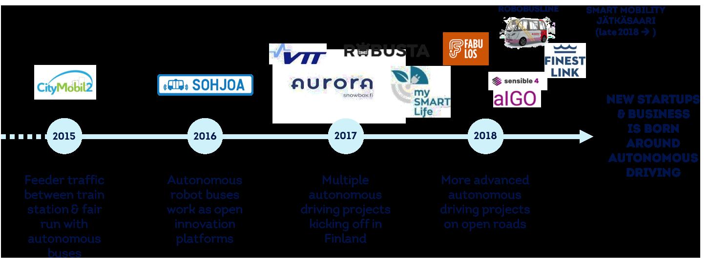Smart mobility - Helsinki Business Hub