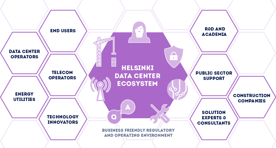 Helsinki data center ecosystem